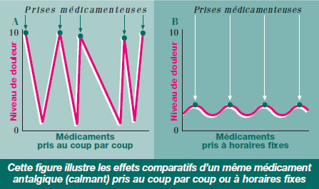 Arthrose du genou : Médicaments
